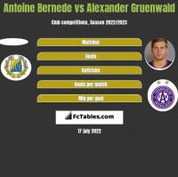 Antoine Bernede vs Alexander Gruenwald h2h player stats