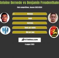 Antoine Bernede vs Benjamin Freudenthaler h2h player stats