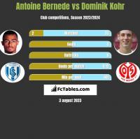 Antoine Bernede vs Dominik Kohr h2h player stats