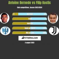 Antoine Bernede vs Filip Kostic h2h player stats