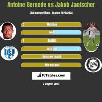 Antoine Bernede vs Jakob Jantscher h2h player stats
