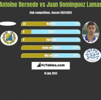 Antoine Bernede vs Juan Dominguez Lamas h2h player stats
