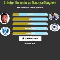 Antoine Bernede vs Masaya Okugawa h2h player stats