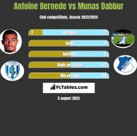 Antoine Bernede vs Munas Dabbur h2h player stats