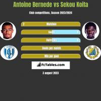 Antoine Bernede vs Sekou Koita h2h player stats