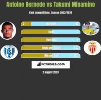 Antoine Bernede vs Takumi Minamino h2h player stats
