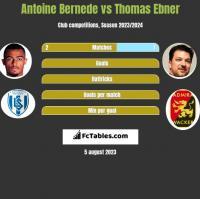 Antoine Bernede vs Thomas Ebner h2h player stats