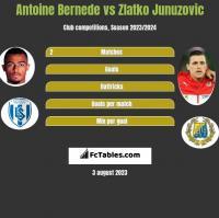 Antoine Bernede vs Zlatko Junuzovic h2h player stats