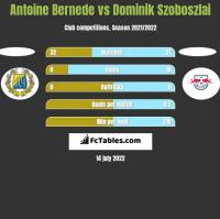Antoine Bernede vs Dominik Szoboszlai h2h player stats