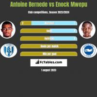 Antoine Bernede vs Enock Mwepu h2h player stats