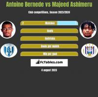 Antoine Bernede vs Majeed Ashimeru h2h player stats