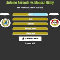 Antoine Bernede vs Moussa Diaby h2h player stats