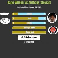 Kane Wilson vs Anthony Stewart h2h player stats