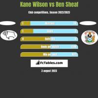 Kane Wilson vs Ben Sheaf h2h player stats