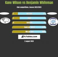 Kane Wilson vs Benjamin Whiteman h2h player stats
