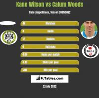 Kane Wilson vs Calum Woods h2h player stats