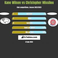 Kane Wilson vs Christopher Missilou h2h player stats