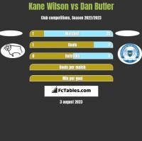 Kane Wilson vs Dan Butler h2h player stats