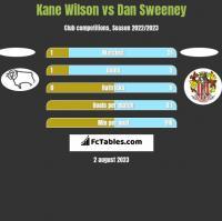 Kane Wilson vs Dan Sweeney h2h player stats
