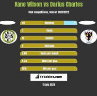 Kane Wilson vs Darius Charles h2h player stats