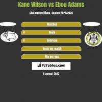 Kane Wilson vs Ebou Adams h2h player stats