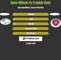 Kane Wilson vs Frankie Kent h2h player stats