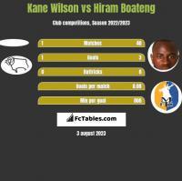 Kane Wilson vs Hiram Boateng h2h player stats