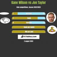 Kane Wilson vs Jon Taylor h2h player stats