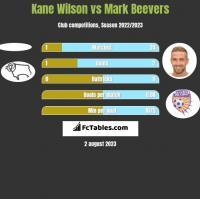 Kane Wilson vs Mark Beevers h2h player stats