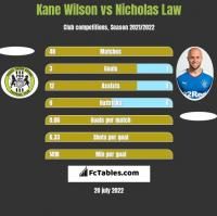 Kane Wilson vs Nicholas Law h2h player stats