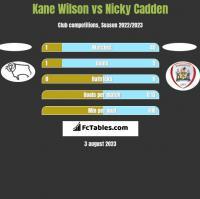 Kane Wilson vs Nicky Cadden h2h player stats