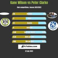 Kane Wilson vs Peter Clarke h2h player stats