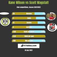 Kane Wilson vs Scott Wagstaff h2h player stats