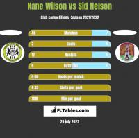 Kane Wilson vs Sid Nelson h2h player stats