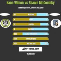 Kane Wilson vs Shawn McCoulsky h2h player stats