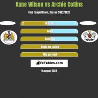 Kane Wilson vs Archie Collins h2h player stats