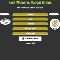 Kane Wilson vs Madger Gomes h2h player stats