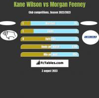 Kane Wilson vs Morgan Feeney h2h player stats