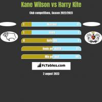 Kane Wilson vs Harry Kite h2h player stats