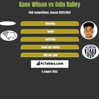 Kane Wilson vs Odin Bailey h2h player stats