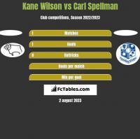 Kane Wilson vs Carl Spellman h2h player stats