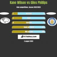 Kane Wilson vs Giles Phillips h2h player stats