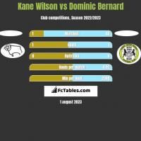 Kane Wilson vs Dominic Bernard h2h player stats