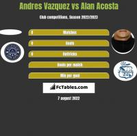 Andres Vazquez vs Alan Acosta h2h player stats