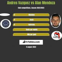 Andres Vazquez vs Alan Mendoza h2h player stats