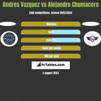 Andres Vazquez vs Alejandro Chumacero h2h player stats