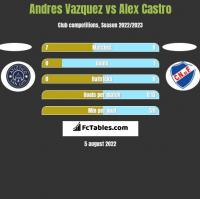 Andres Vazquez vs Alex Castro h2h player stats