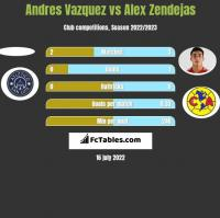 Andres Vazquez vs Alex Zendejas h2h player stats
