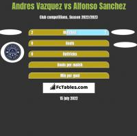 Andres Vazquez vs Alfonso Sanchez h2h player stats