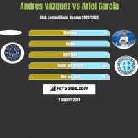 Andres Vazquez vs Ariel Garcia h2h player stats